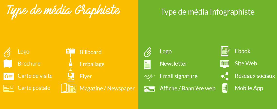 Les différents type de média